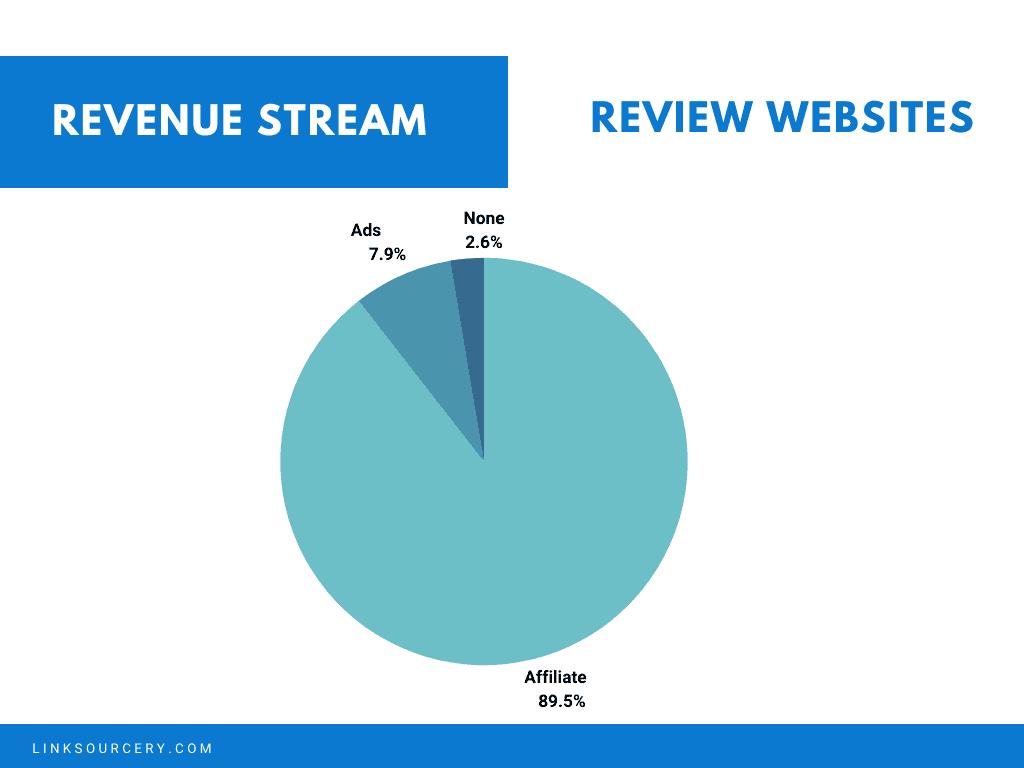 Review Website Revenue