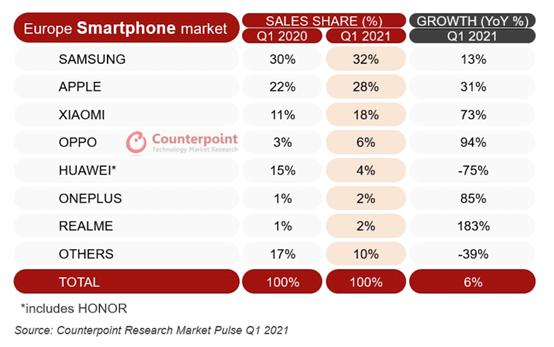 il grafico delle vendite smartphone in Europa nel primo trimestre