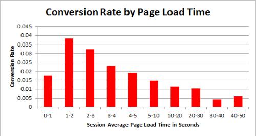 увеличение скорости сайта