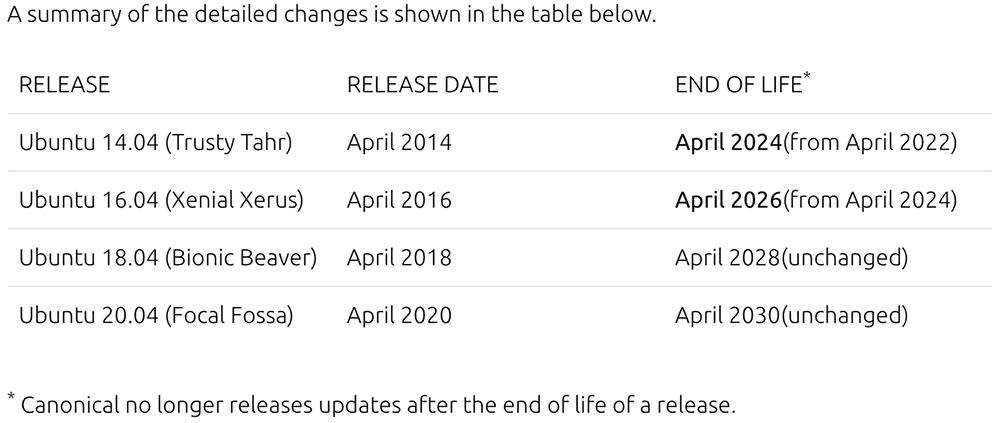 Ubuntu End of Life schedule