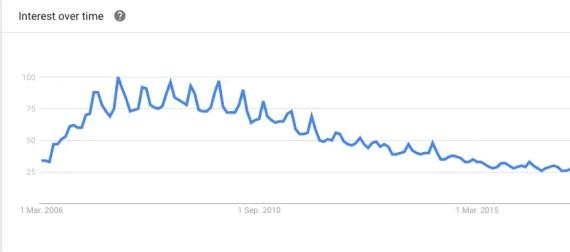 Google Trend Analysis of Ubuntu since 2006