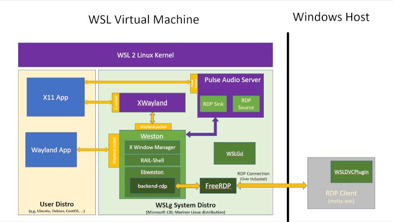 Архитектура обновленной Linux среды WSL
