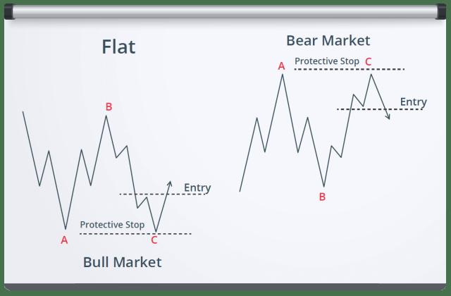 Elliott Wave - Intermediate Course Module - Lionheart EWA