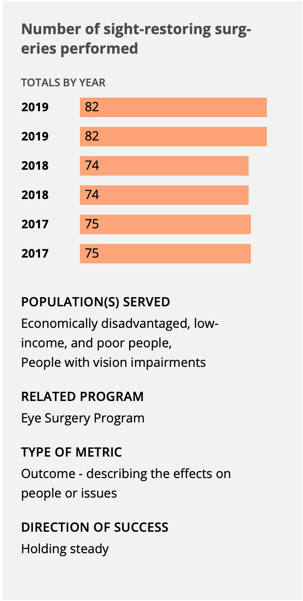 chart of sight restoring surgeries