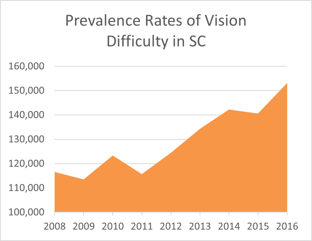 chart of vision difficulty