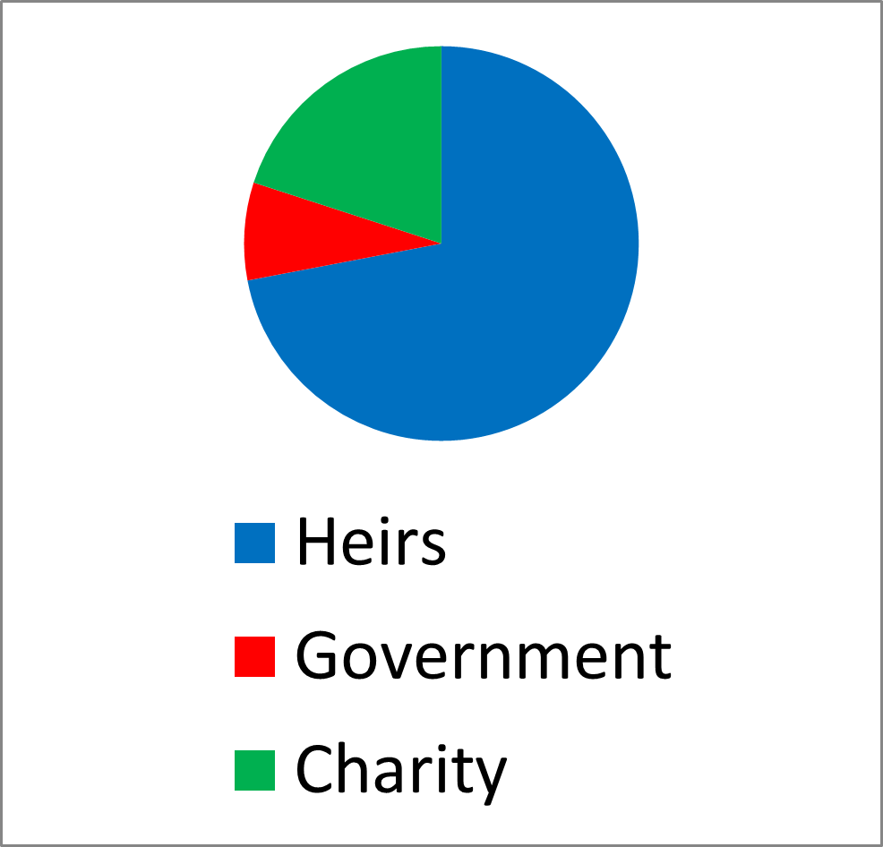 estate chart with taxable income