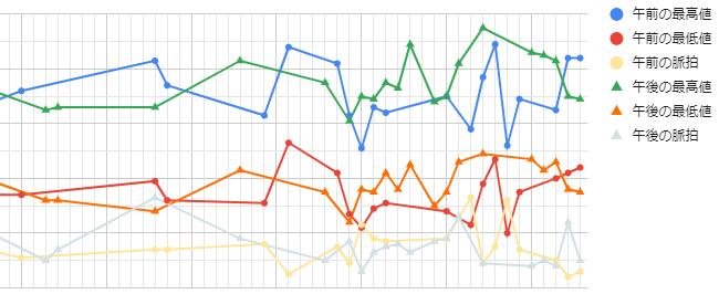 ポイント変更グラフ