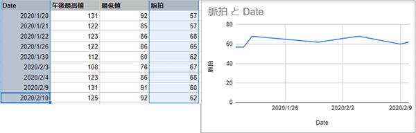 データから1系列のみのグラフ