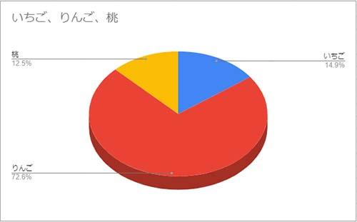 円柱の3D円グラフ