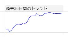 為替トレンドを線グラフで表示