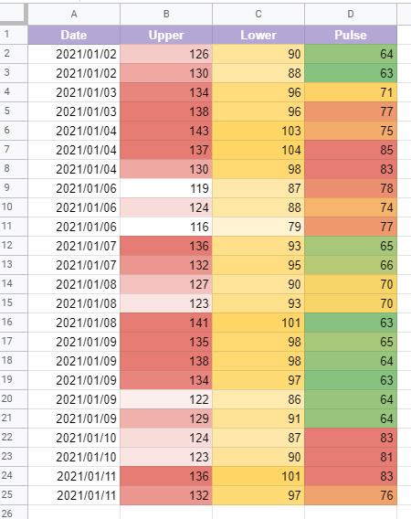 B列、数値135以上は全て「赤」、そして数値120以下は全て「白」で配色