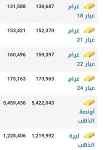 أسعار الذهب في مدينة دمشق عند إغلاق يوم الخميس 21 كانون الثاني