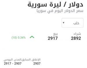 سعر الدولار في مدينة حلب عند إغلاق يوم الأحد 17 كانون الثاني