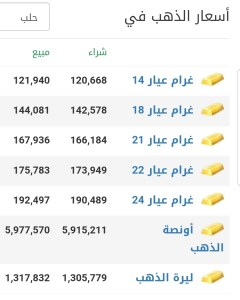 أسعار الذهب في مدينة حلب عند إغلاق يوم  الخميس 18 شباط