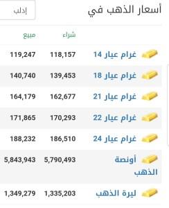 أسعار الذهب في مدينة إدلب عند إغلاق يوم  الخميس 18 شباط