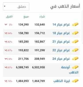 أسعار الذهب في مدينة دمشق عند إغلاق يوم الخميس 4 آذار