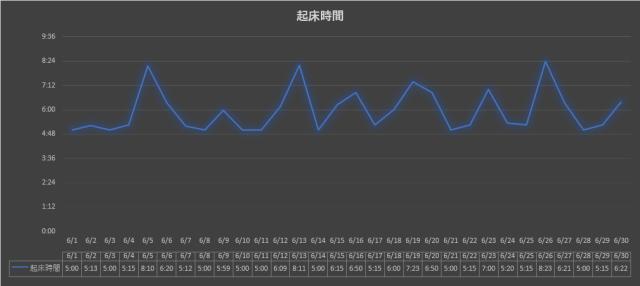 2021年6月グラフ