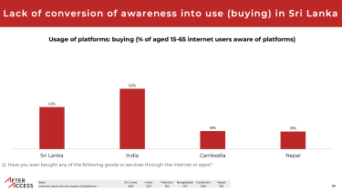 graph showing only 43% of Sri Lankans aware of e-commerce platforms actually used them for buying