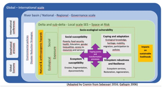 Figure 1: New version of the GDRI, Risk assessment framework for coastal SES.