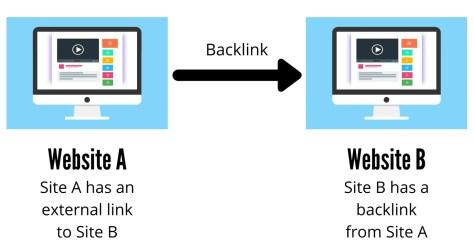 importance of backlinking
