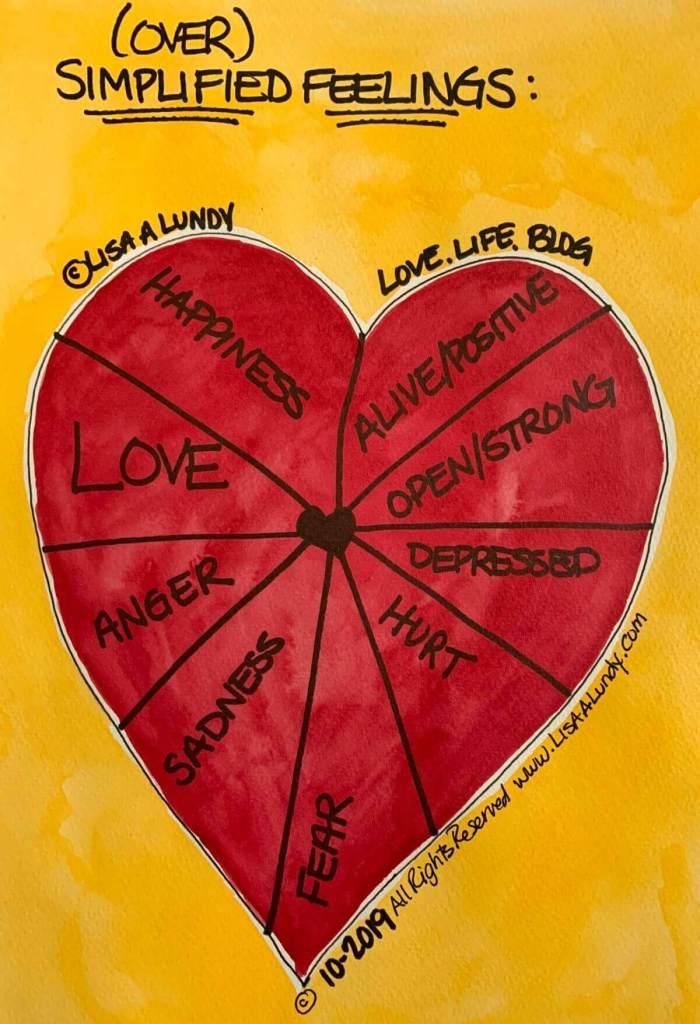 Feelings we oversimplify diagram