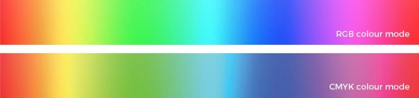 RGB colours compared to CMYK colours