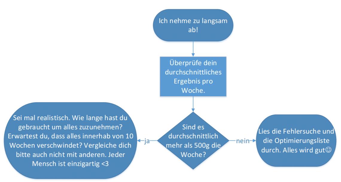 bodychange_zu_langsam_abnehmen-pdf-foxit-reader