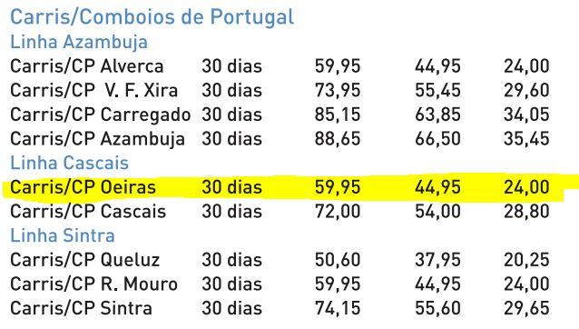Passes mensuels Carris/CP 2019