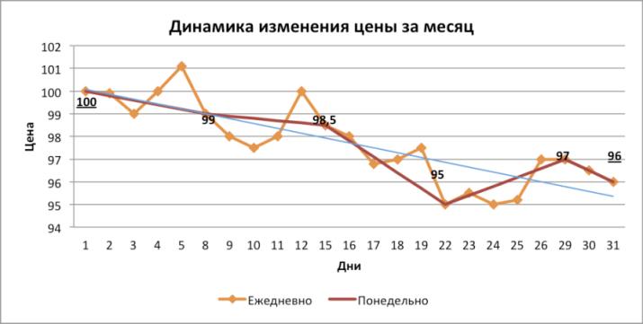 Динамика изменения цены препарата за месяц