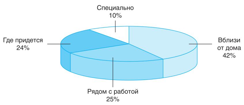 Распределение доли покупателей по расположению посещаемых аптек