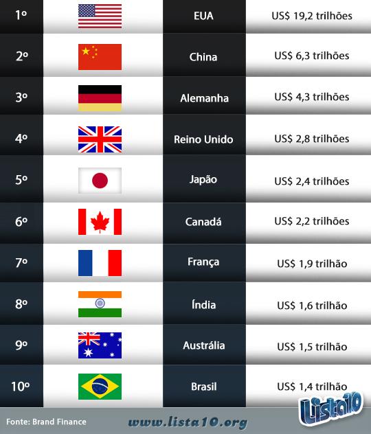 As-10-nações-mais-valiosas-do-mundo-2014