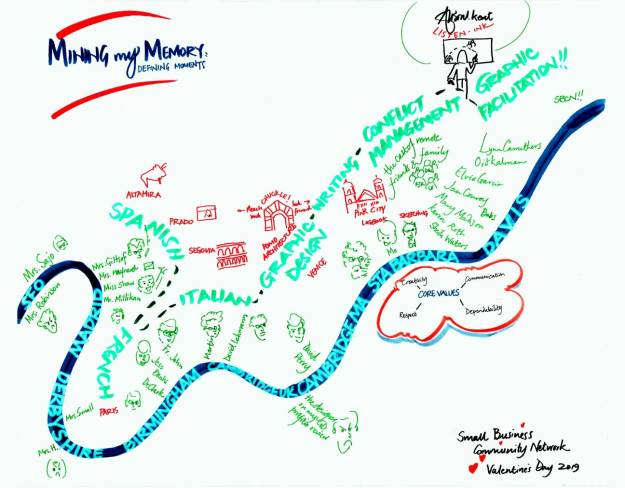 graphic of Alison Kent's journey to graphic facilitation