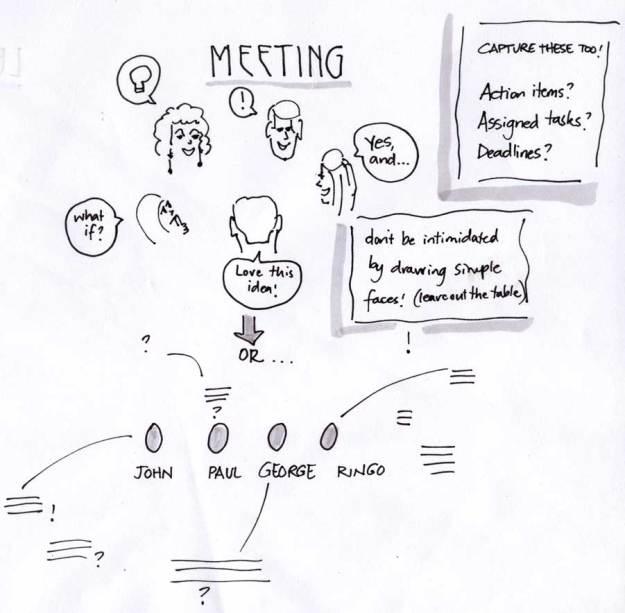 diagram of a meeting in progress