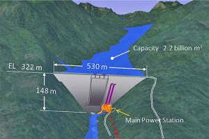 Promotional image of a proposed new dam on the Mekong River