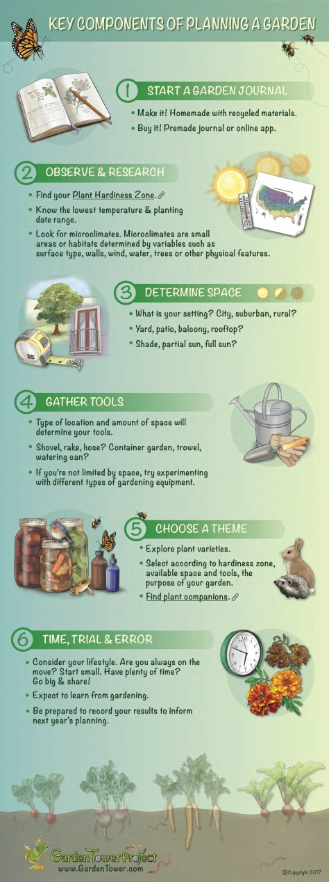 Key Components of Planning a Garden