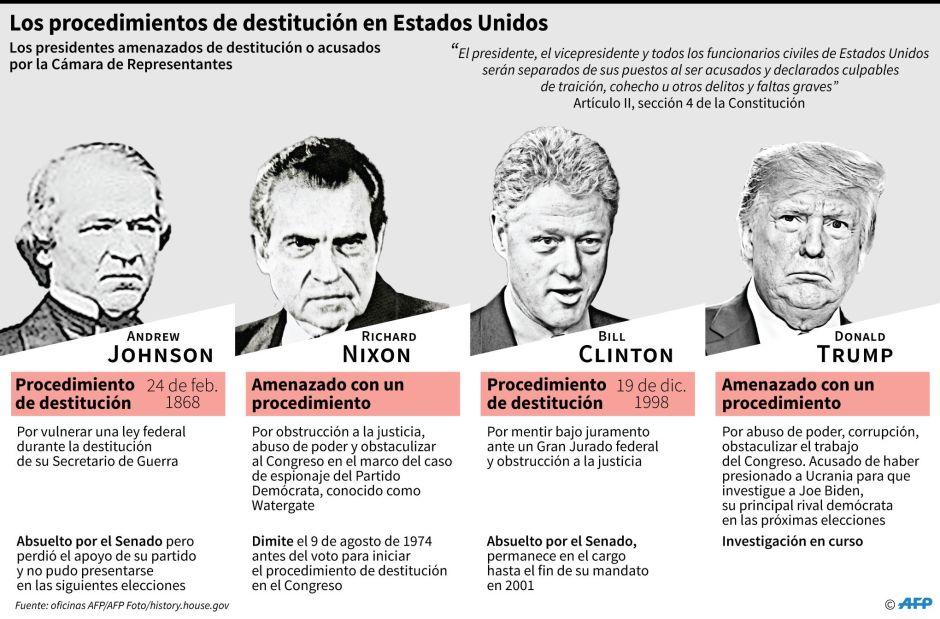 Los tres presidentes que se enfrentaron a 'impeachment' antes que Trump, ¿fueron destituidos?
