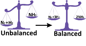 balancing-chemical-equations-calculator