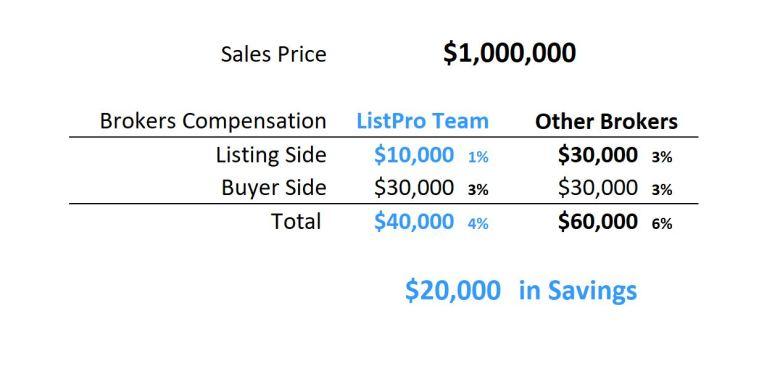 $1,000,000 Savings Table 1%