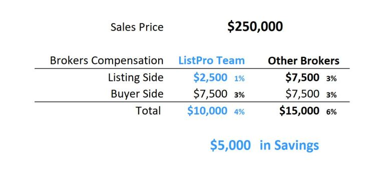 $250,000 Savings Table 1%