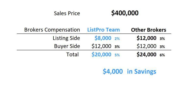 $400,000 Savings Table 2%