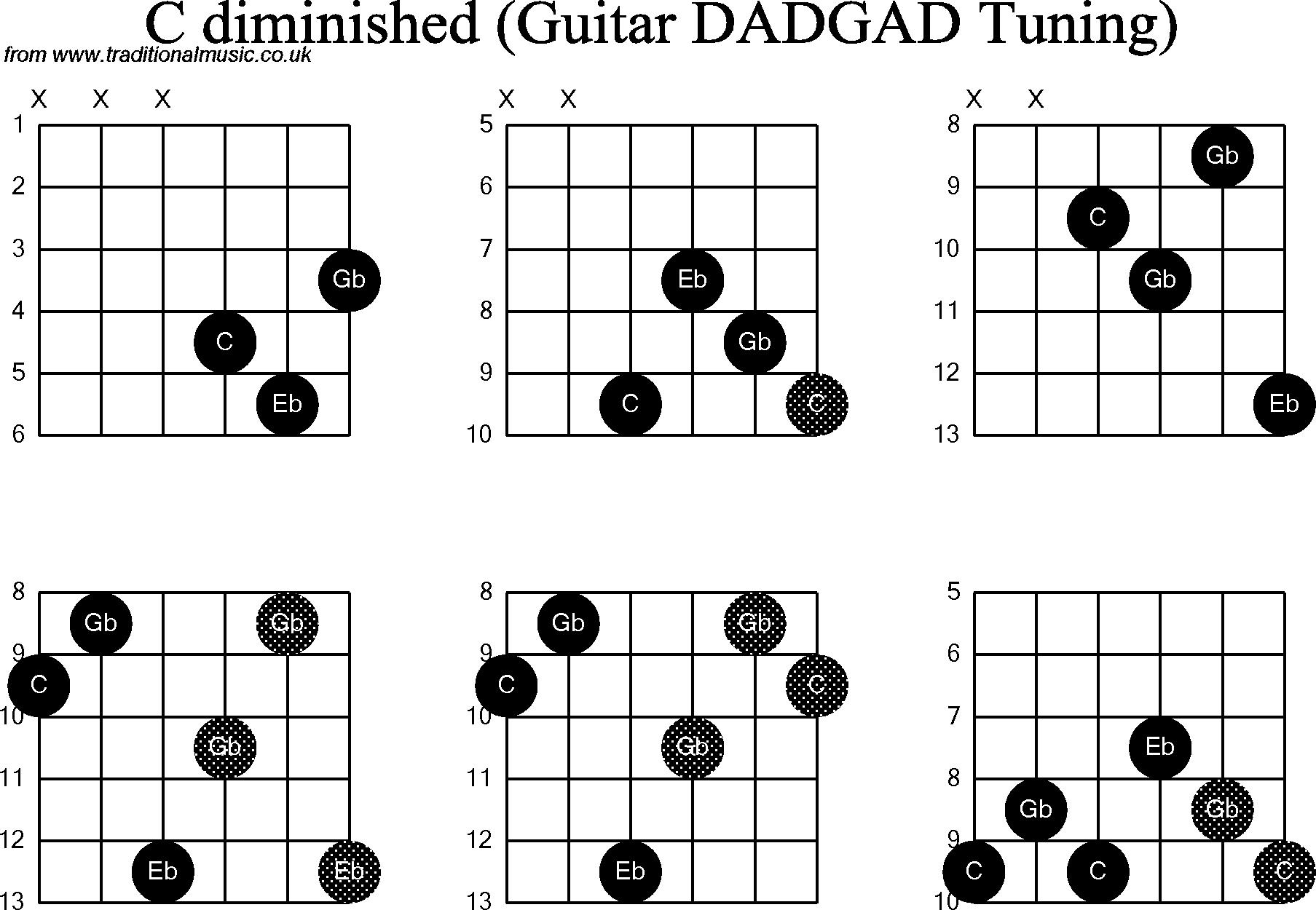 Guitar Chords 28 Free Wallpaper