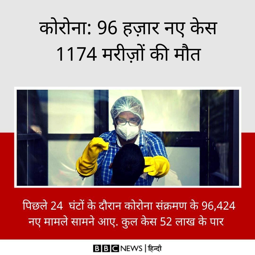 देशभर में पिछले 24  घंटों के दौरान कोरोना संक्रमण के 96,424 नए मामले सामने आए. इ… news in hindi