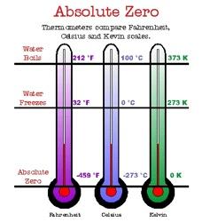 Absolutezero