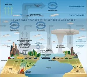 350Px-Atmosphere Composition Diagram
