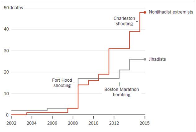 7-islamist-v-rightwing-terror-attacks-us