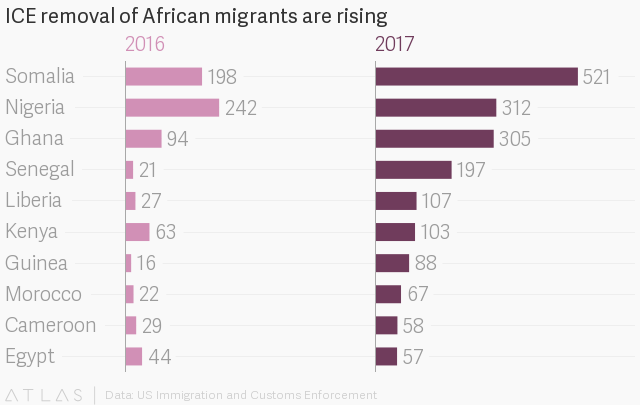 Top 10 African Countries With Highest Number of Deportees from U.S.