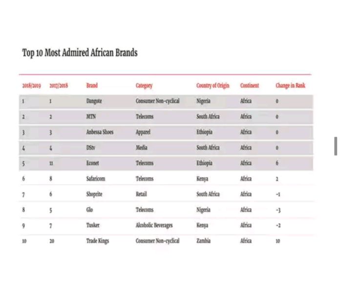 Top 10 most admired brands in Africa