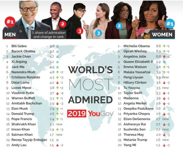 Michelle Obama Overtakes Angelina Jolie as World's 'Most Admired Woman'