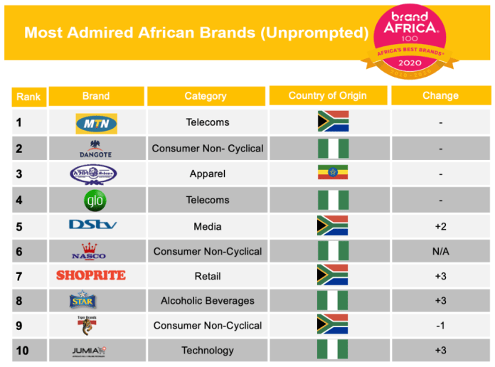 Brand Africa 100: Top 10 Most Admired Brands in Africa, 2020