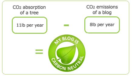 Carbon Neutral Blogging